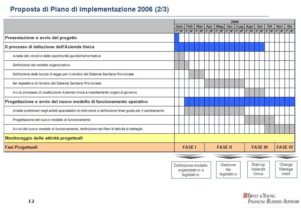Proposta di Piano di implementazione 2006 (2/3)