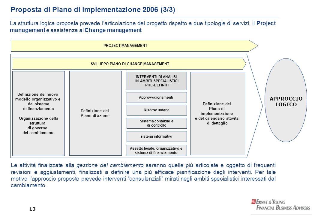 Proposta di Piano di implementazione 2006 (3/3)