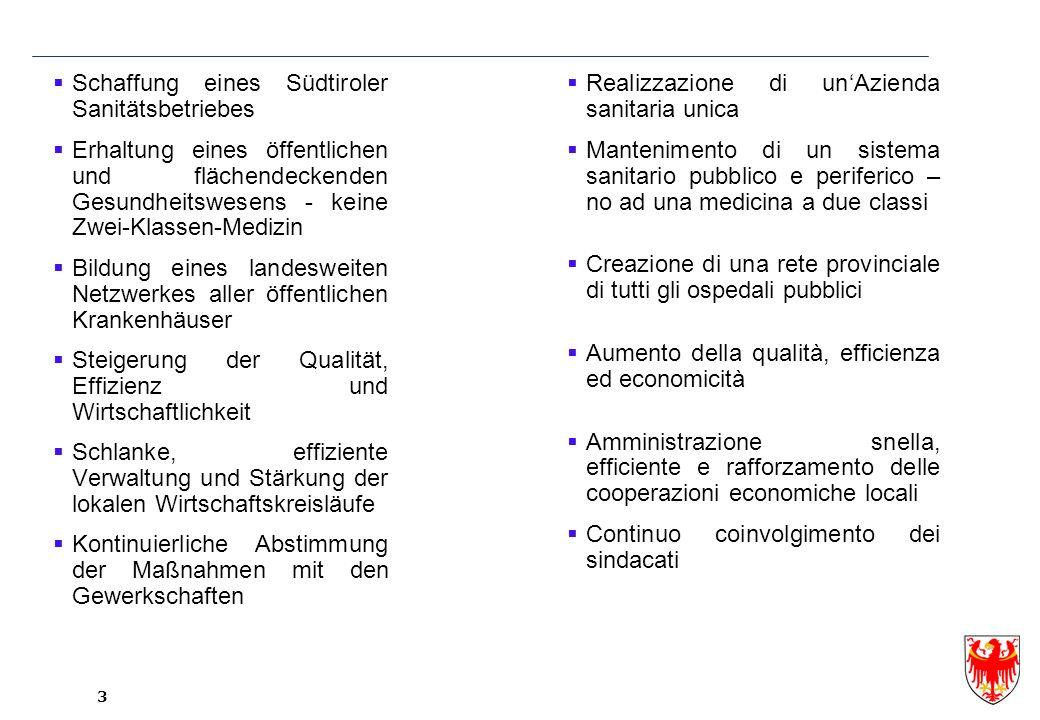 Schaffung eines Südtiroler Sanitätsbetriebes