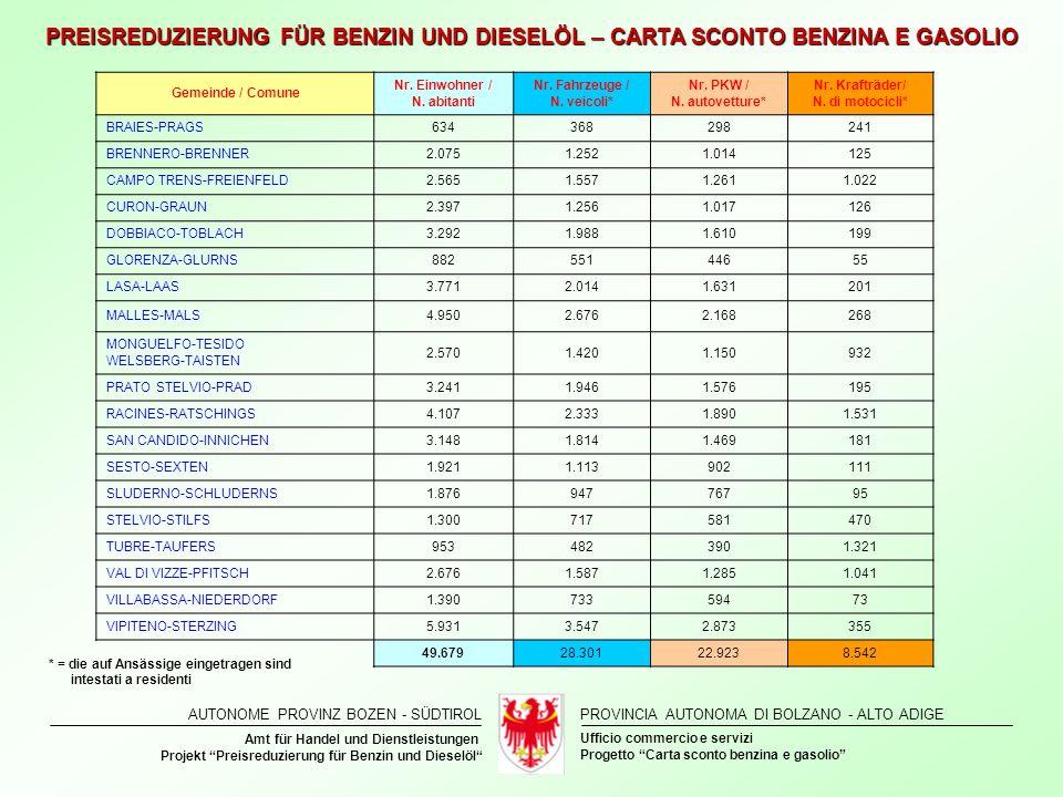 Nr. Einwohner / N. abitanti Nr. Fahrzeuge / N. veicoli*