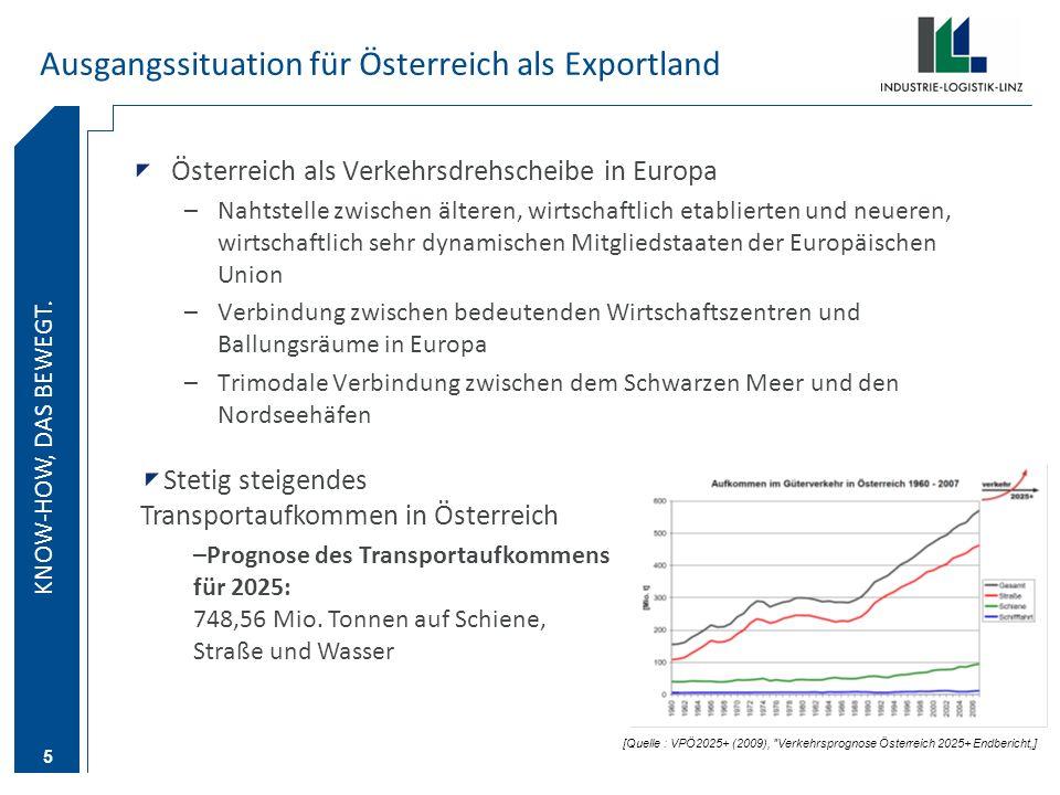 Ausgangssituation für Österreich als Exportland