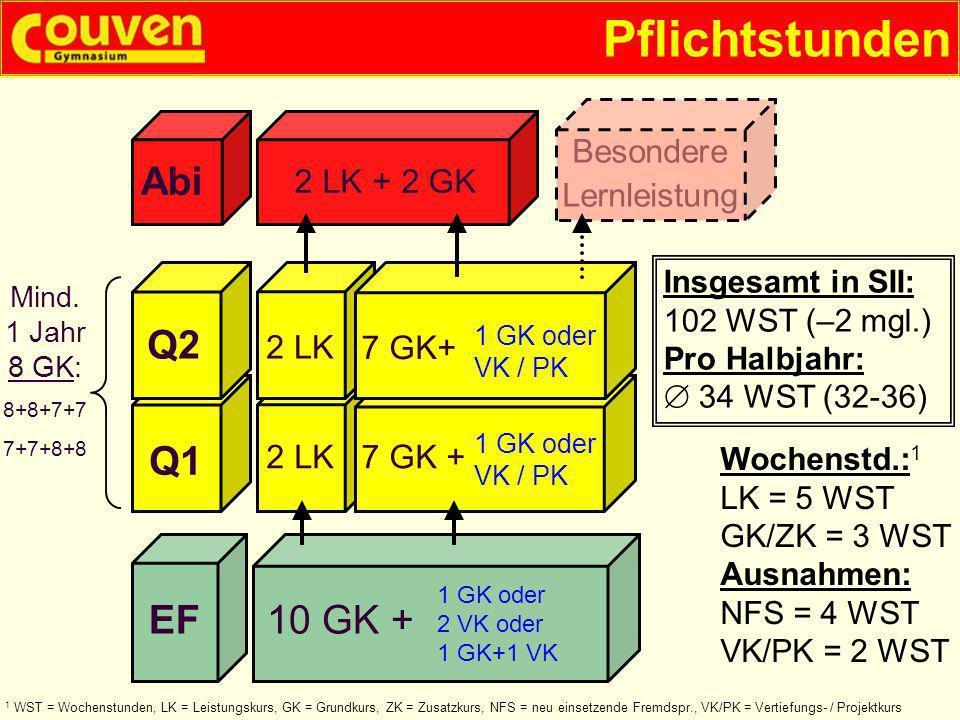 Pflichtstunden Abi Q2 Q1 EF 10 GK + Besondere Lernleistung 2 LK + 2 GK