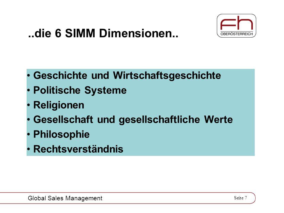 ..die 6 SIMM Dimensionen.. Geschichte und Wirtschaftsgeschichte