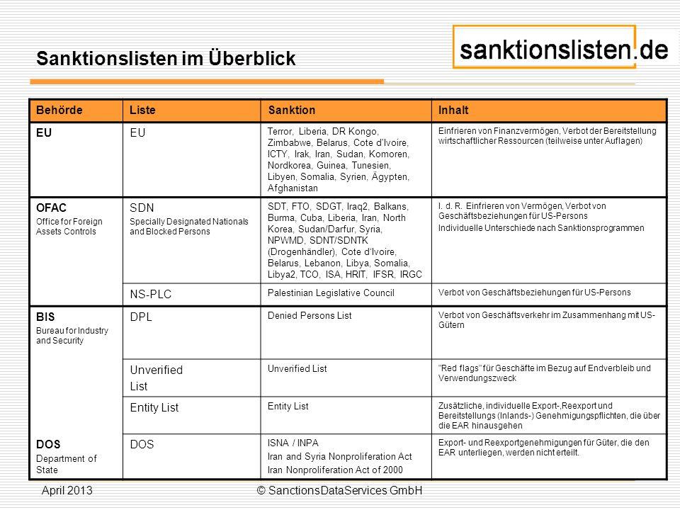 Sanktionslisten im Überblick