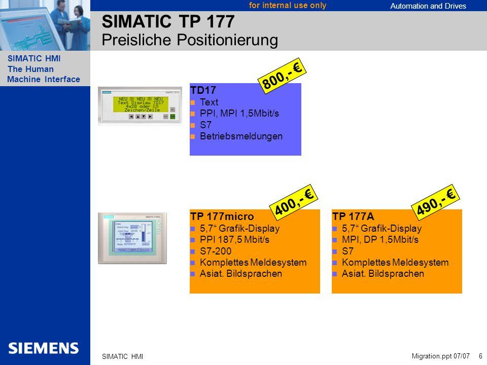SIMATIC TP 177 Preisliche Positionierung