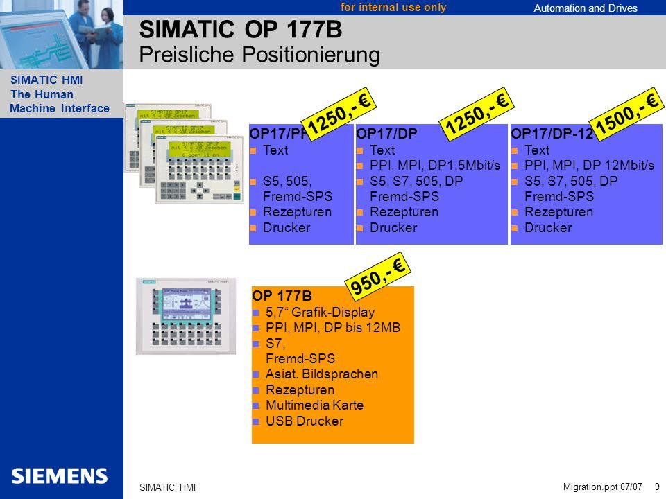 SIMATIC OP 177B Preisliche Positionierung