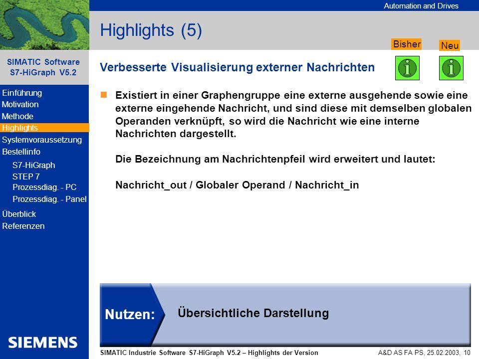 Highlights (5) Nutzen: Verbesserte Visualisierung externer Nachrichten