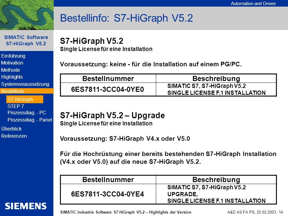 Bestellinfo: S7-HiGraph V5.2