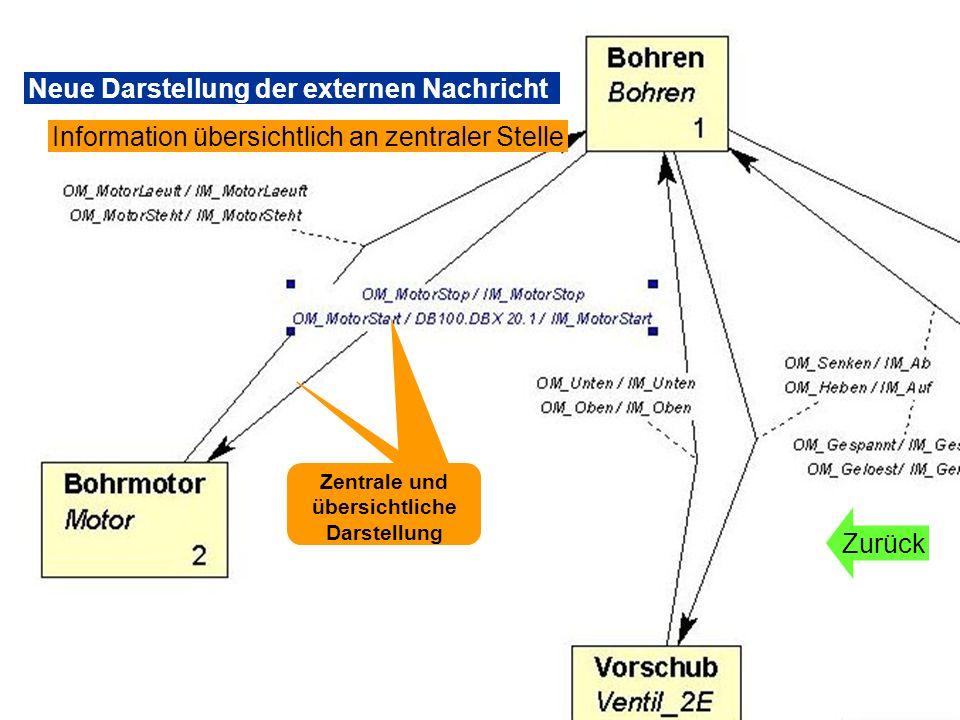 Zentrale und übersichtliche Darstellung