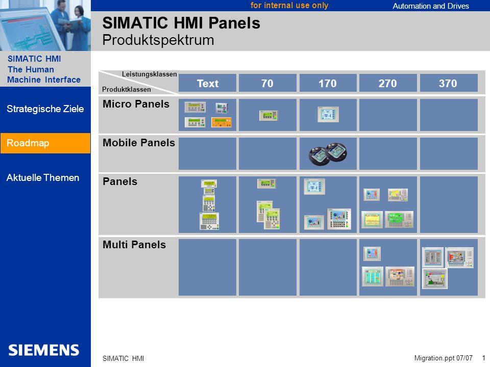 SIMATIC HMI Panels Produktspektrum