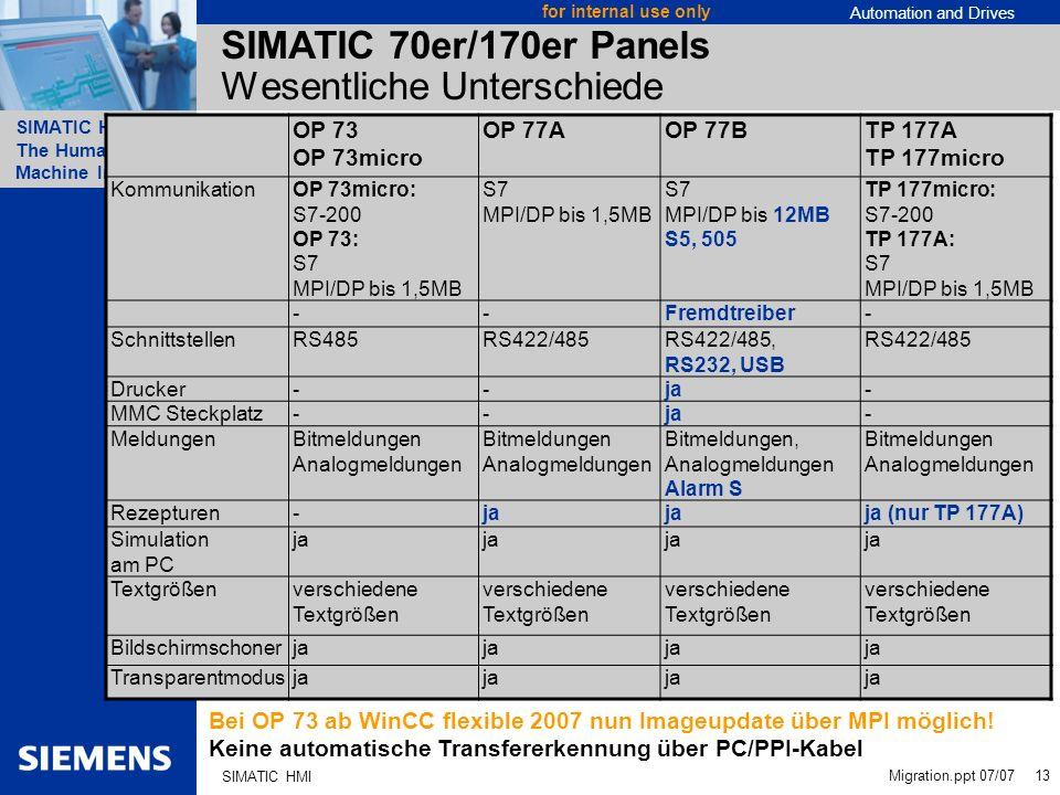 SIMATIC 70er/170er Panels Wesentliche Unterschiede