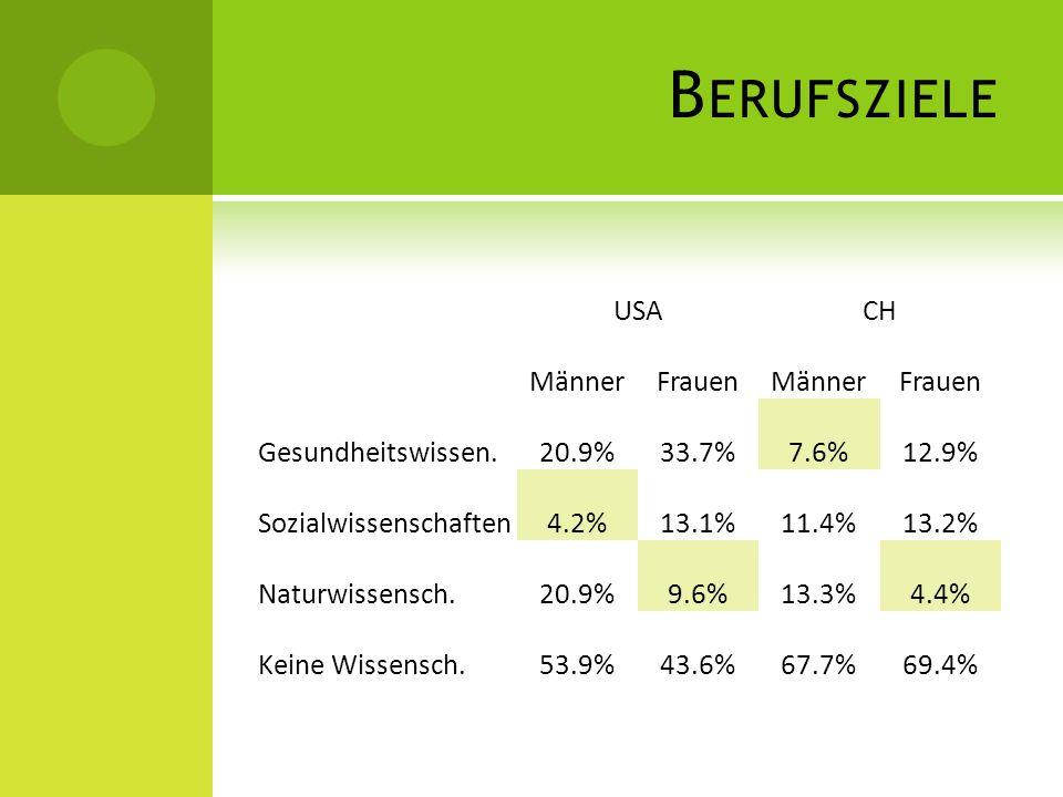 Berufsziele USA CH Männer Frauen Gesundheitswissen. 20.9% 33.7% 7.6%