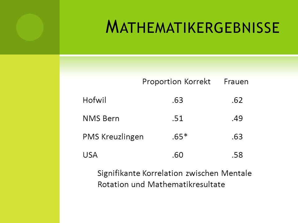 Mathematikergebnisse