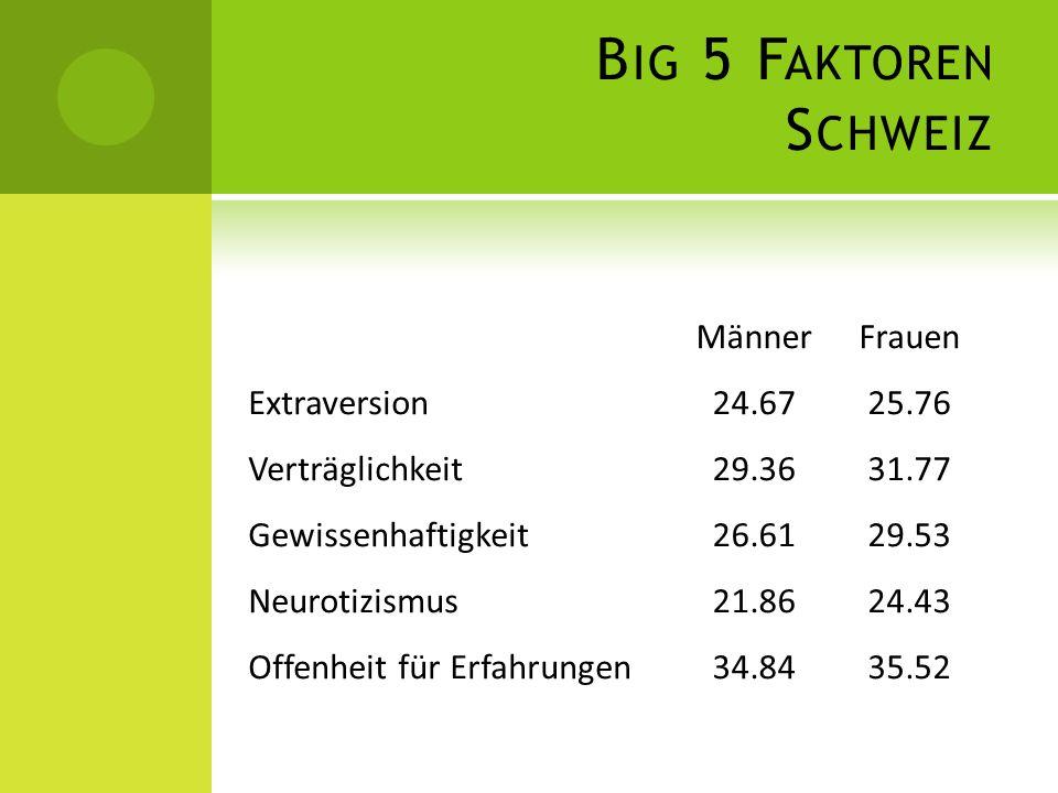 Big 5 Faktoren Schweiz Männer Frauen Extraversion 24.67 25.76