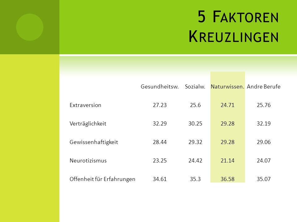 5 Faktoren Kreuzlingen Gesundheitsw. Sozialw. Naturwissen.