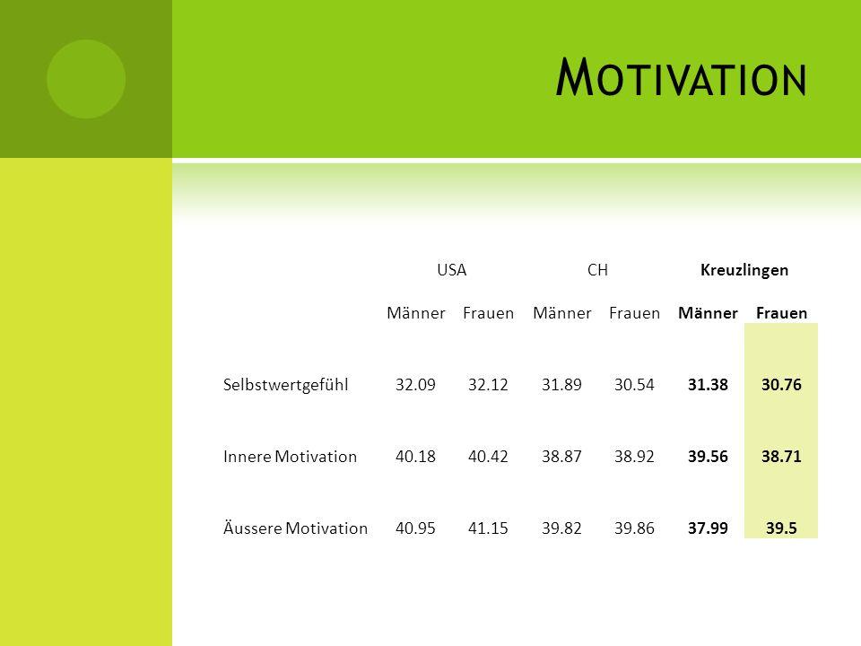 Motivation USA CH Kreuzlingen Männer Frauen Selbstwertgefühl 32.09