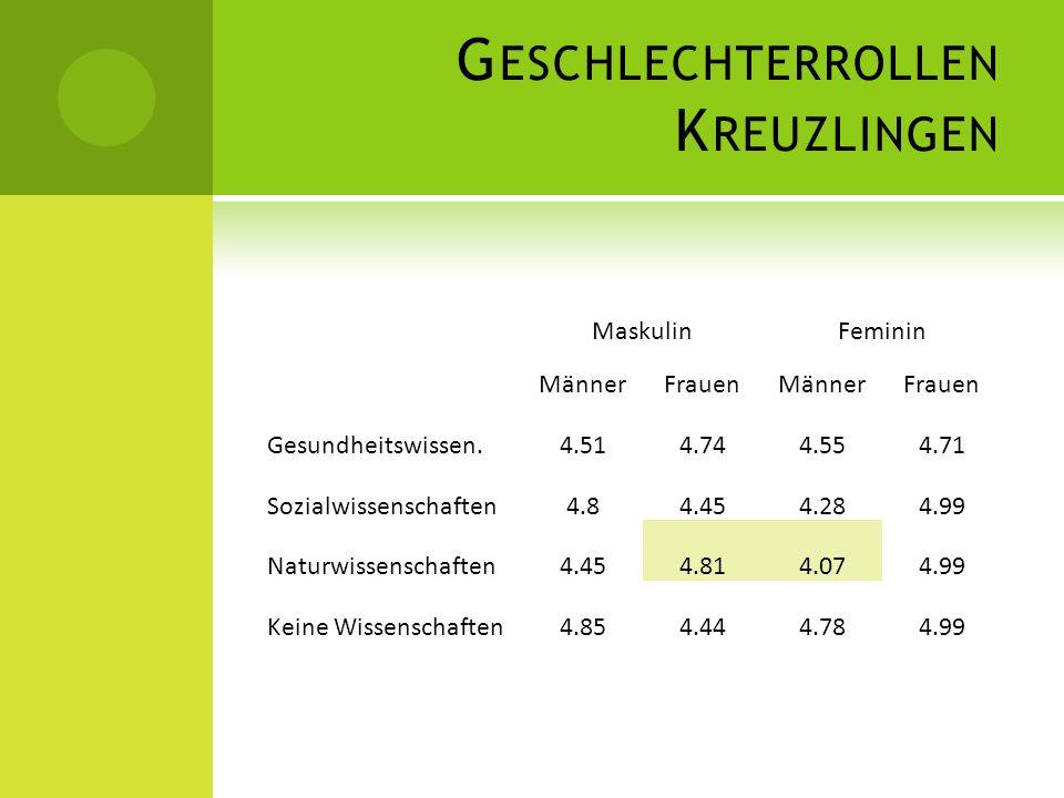 Geschlechterrollen Kreuzlingen