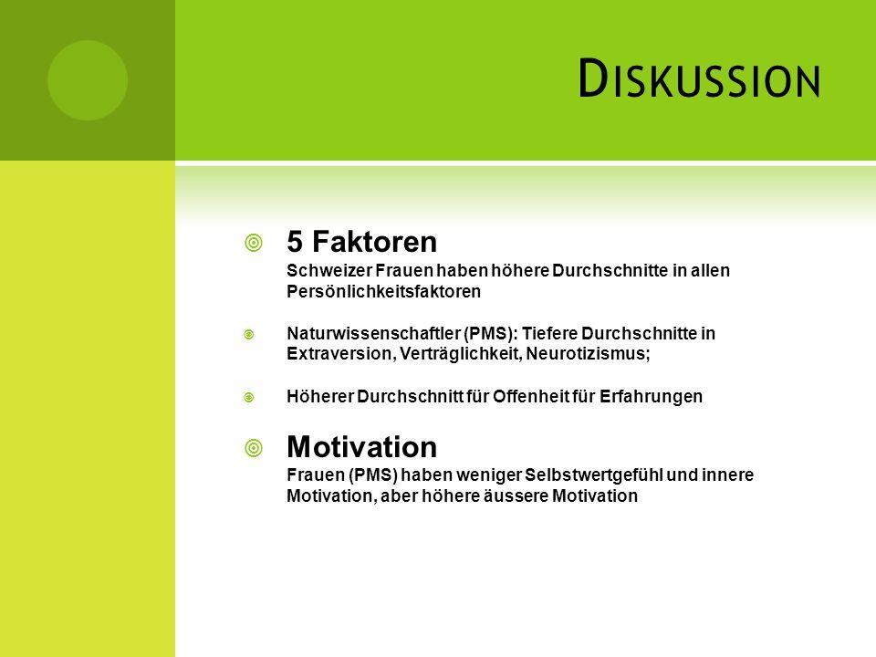 Diskussion 5 Faktoren Schweizer Frauen haben höhere Durchschnitte in allen Persönlichkeitsfaktoren.