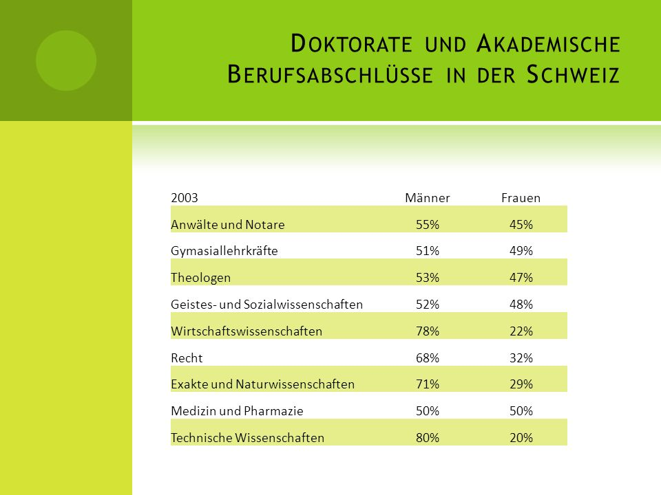Doktorate und Akademische Berufsabschlüsse in der Schweiz