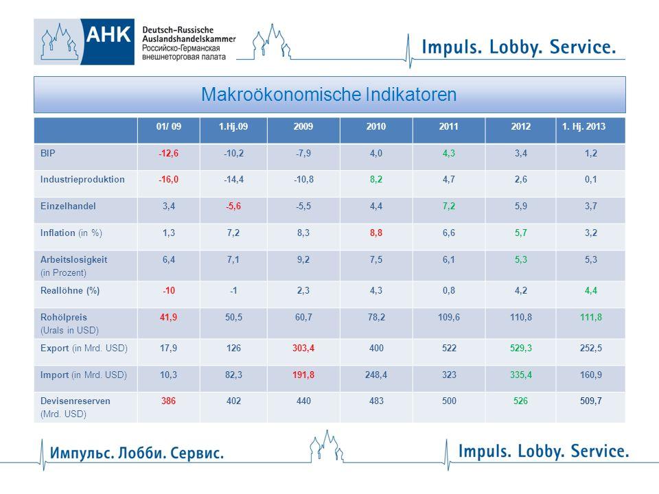 Makroökonomische Indikatoren