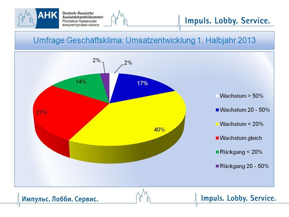 Umfrage Geschäftsklima: Umsatzentwicklung 1. Halbjahr 2013