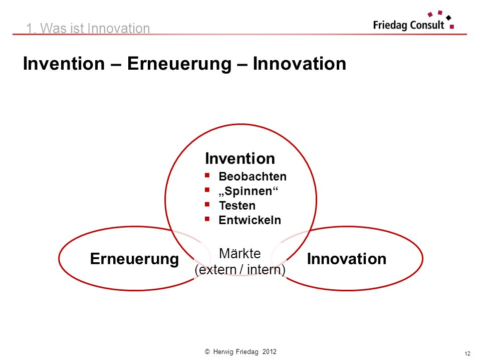 Invention – Erneuerung – Innovation