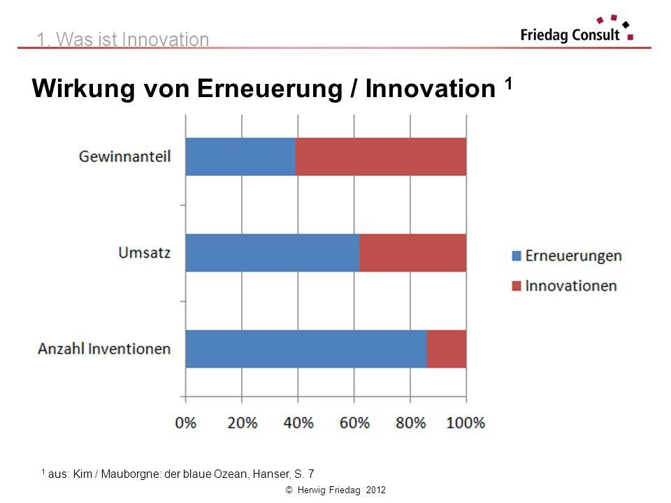 Wirkung von Erneuerung / Innovation 1