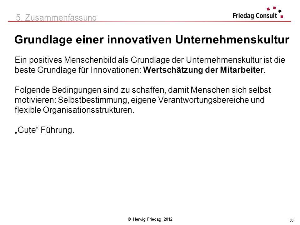 Grundlage einer innovativen Unternehmenskultur