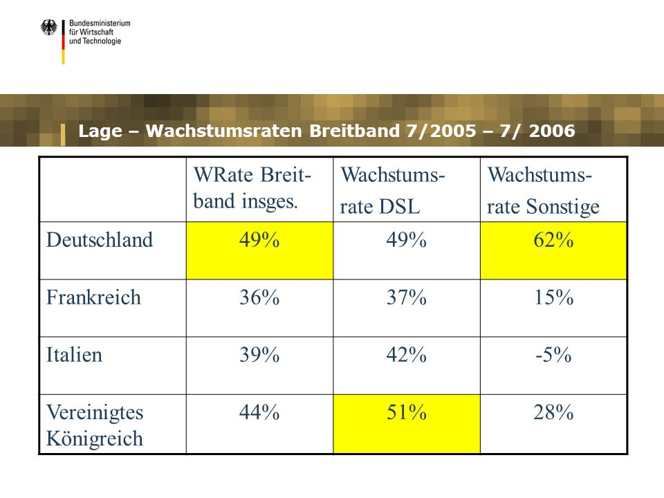 Lage – Wachstumsraten Breitband 7/2005 – 7/ 2006