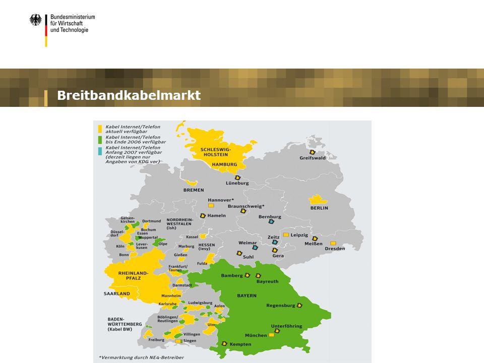 Breitbandkabelmarkt
