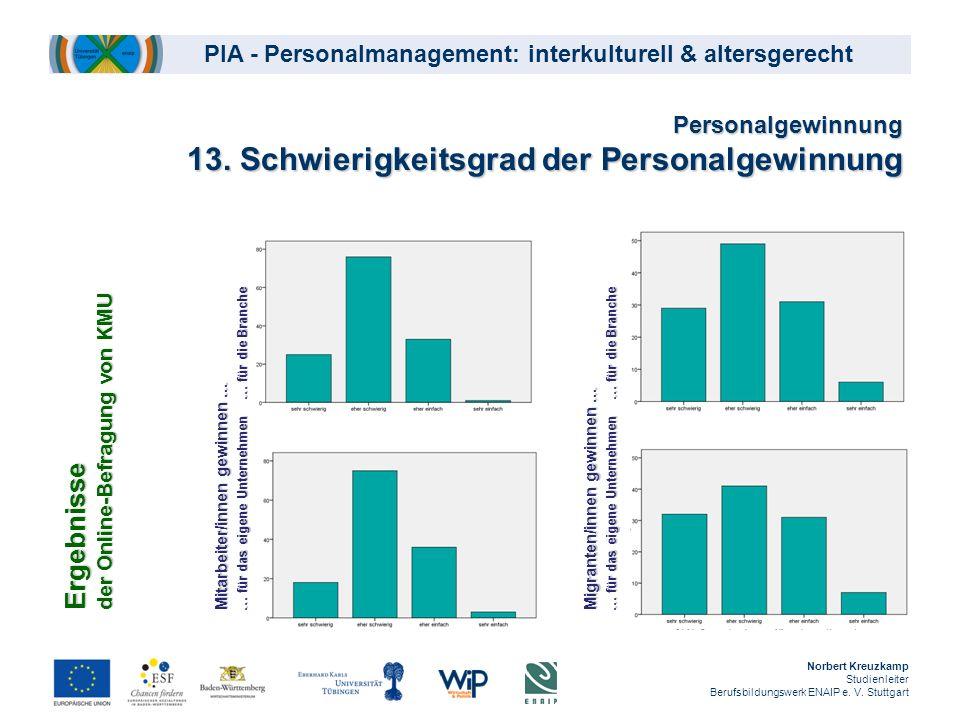 Personalgewinnung 13. Schwierigkeitsgrad der Personalgewinnung