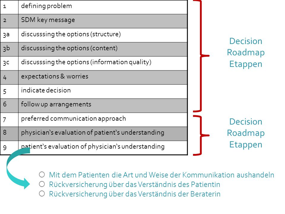 Decision Roadmap Etappen