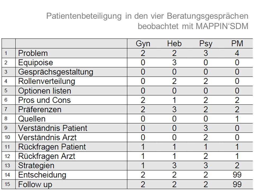 Patientenbeteiligung in den vier Beratungsgesprächen beobachtet mit MAPPIN'SDM
