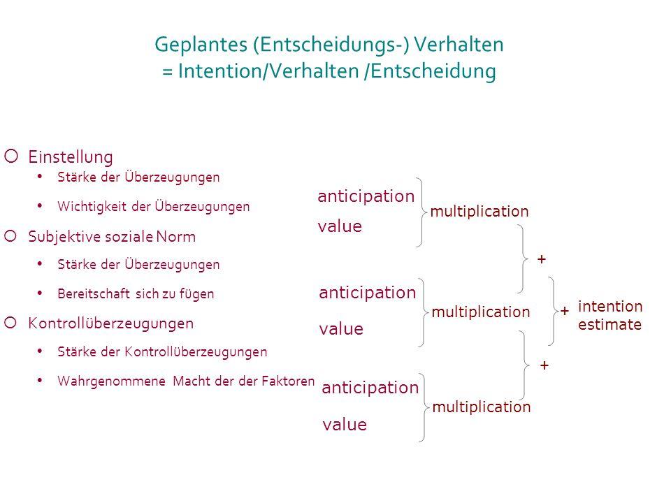 Geplantes (Entscheidungs-) Verhalten = Intention/Verhalten /Entscheidung