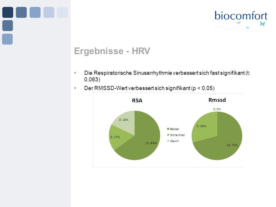 Ergebnisse - HRV Die Respiratorische Sinusarrhythmie verbessert sich fast signifikant (t: 0,063)
