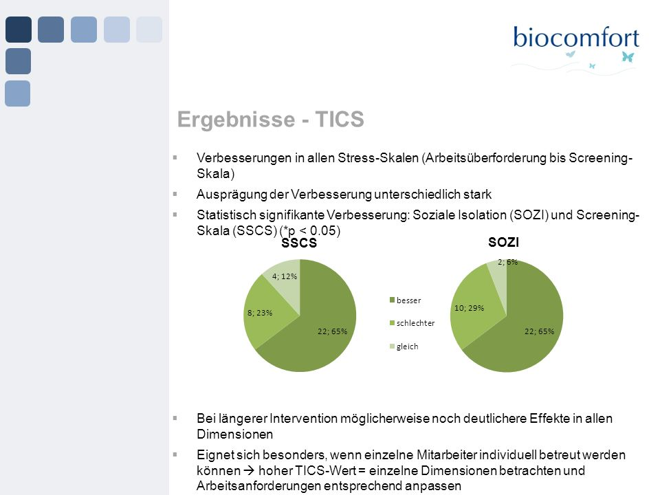 Ergebnisse - TICS Verbesserungen in allen Stress-Skalen (Arbeitsüberforderung bis Screening-Skala) Ausprägung der Verbesserung unterschiedlich stark.