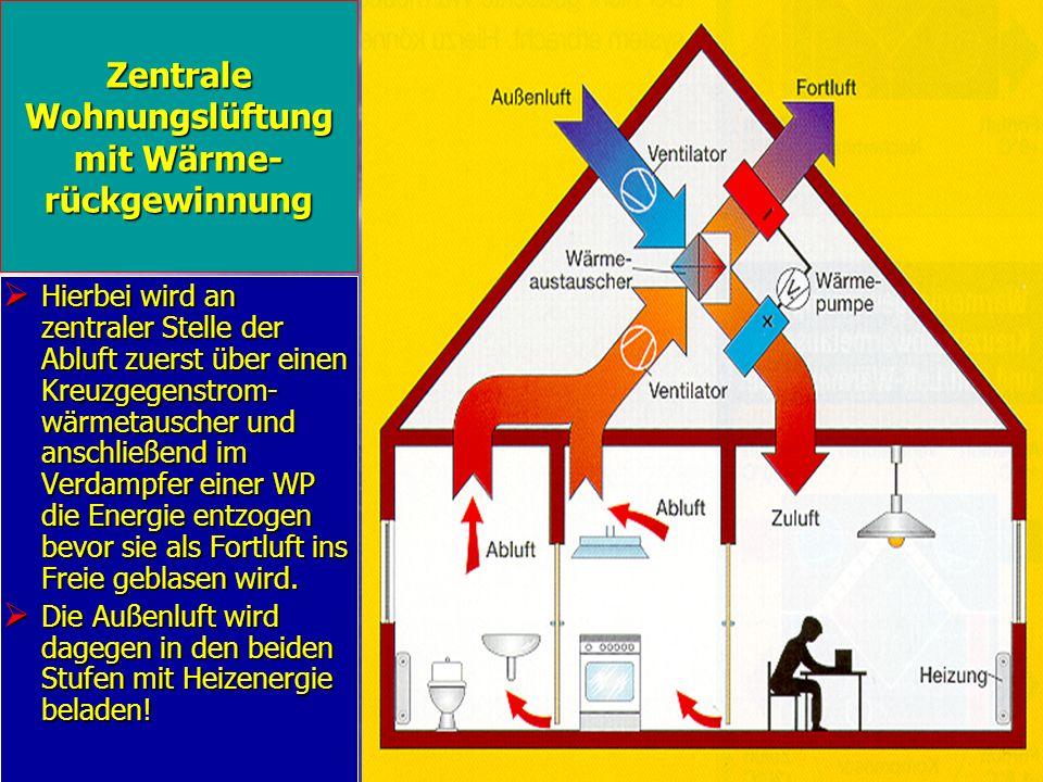 Zentrale Wohnungslüftung mit Wärme-rückgewinnung