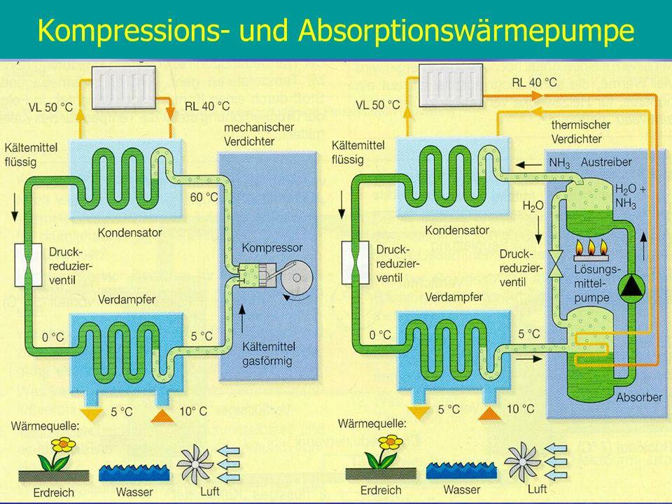 Kompressions- und Absorptionswärmepumpe