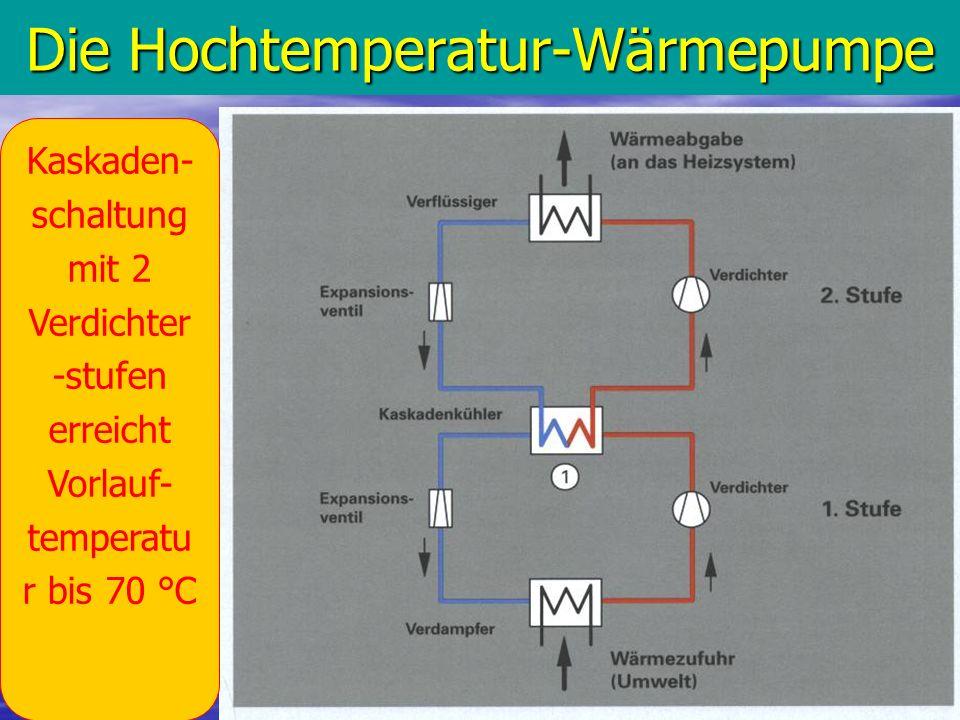 Die Hochtemperatur-Wärmepumpe