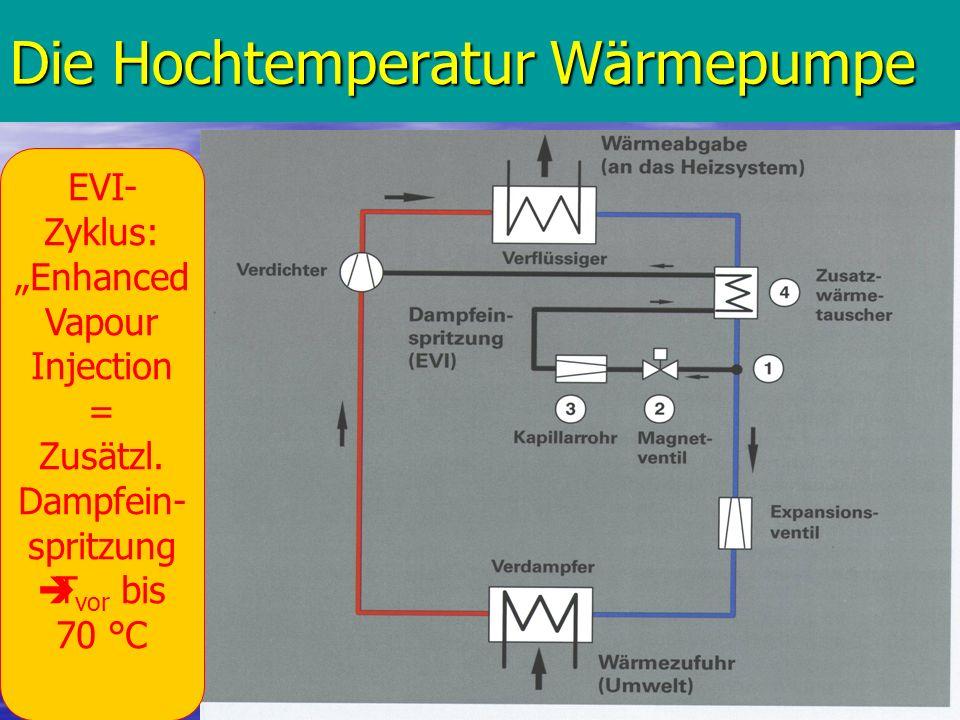 Die Hochtemperatur Wärmepumpe