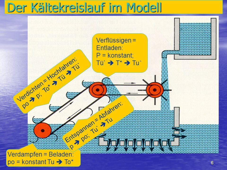 Der Kältekreislauf im Modell