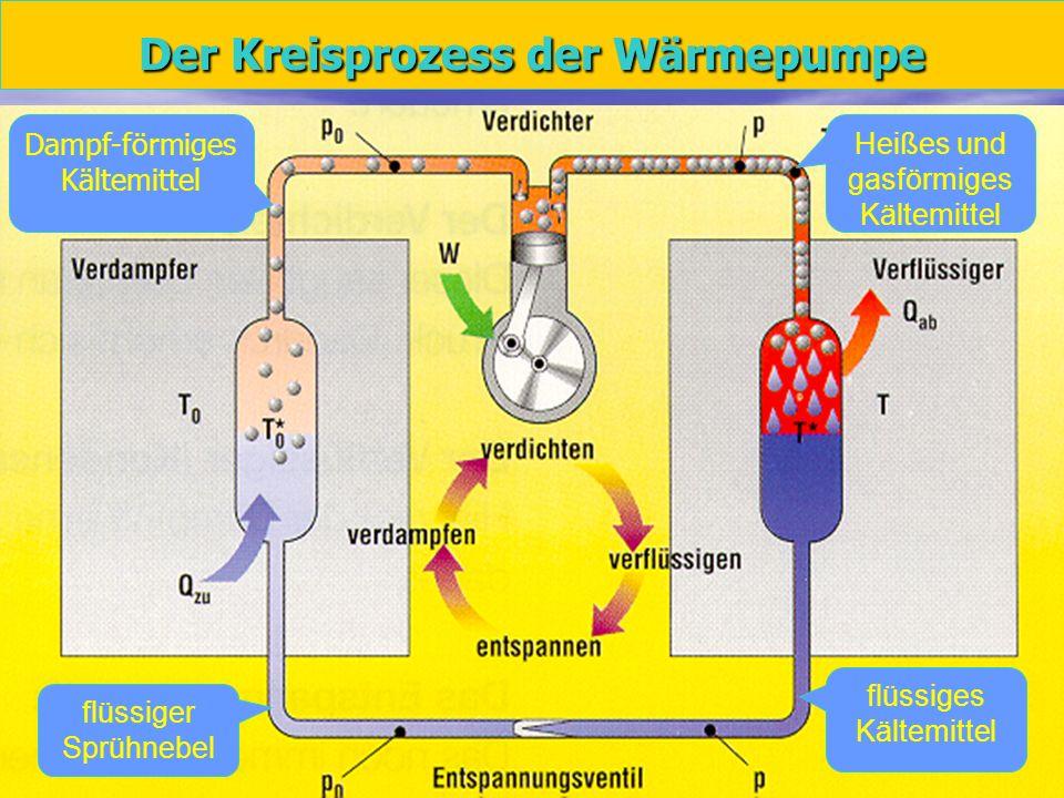 Der Kreisprozess der Wärmepumpe
