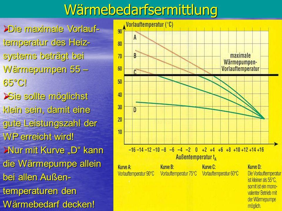 Wärmebedarfsermittlung