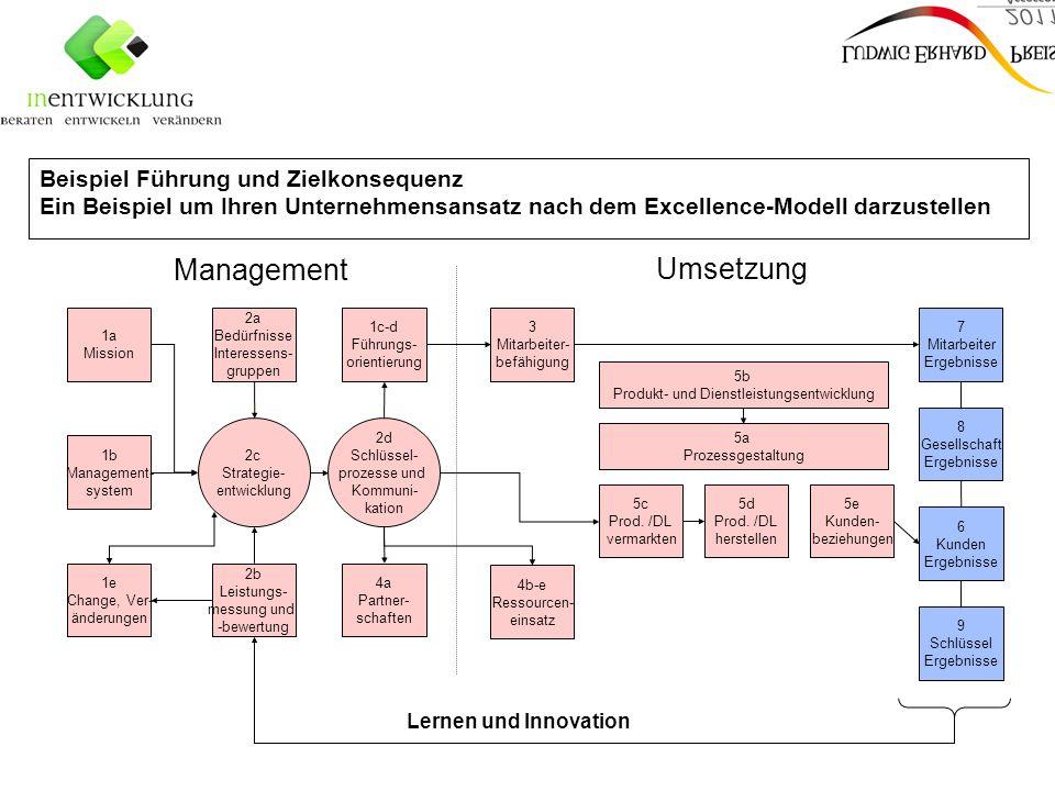 Produkt- und Dienstleistungsentwicklung