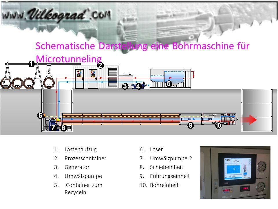 Schematische Darstellung eine Bohrmaschine für Microtunneling