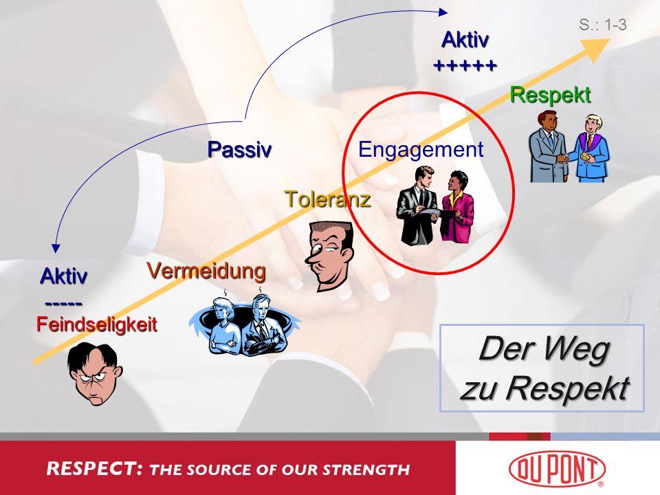 Der Weg zu Respekt Aktiv +++++ Respekt Passiv Engagement Toleranz
