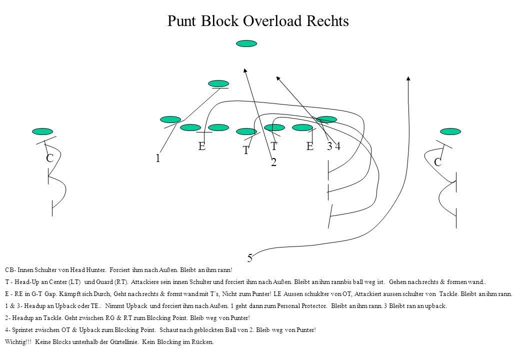 Punt Block Overload Rechts