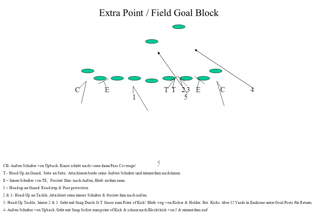 Extra Point / Field Goal Block