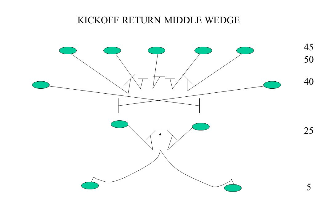 KICKOFF RETURN MIDDLE WEDGE