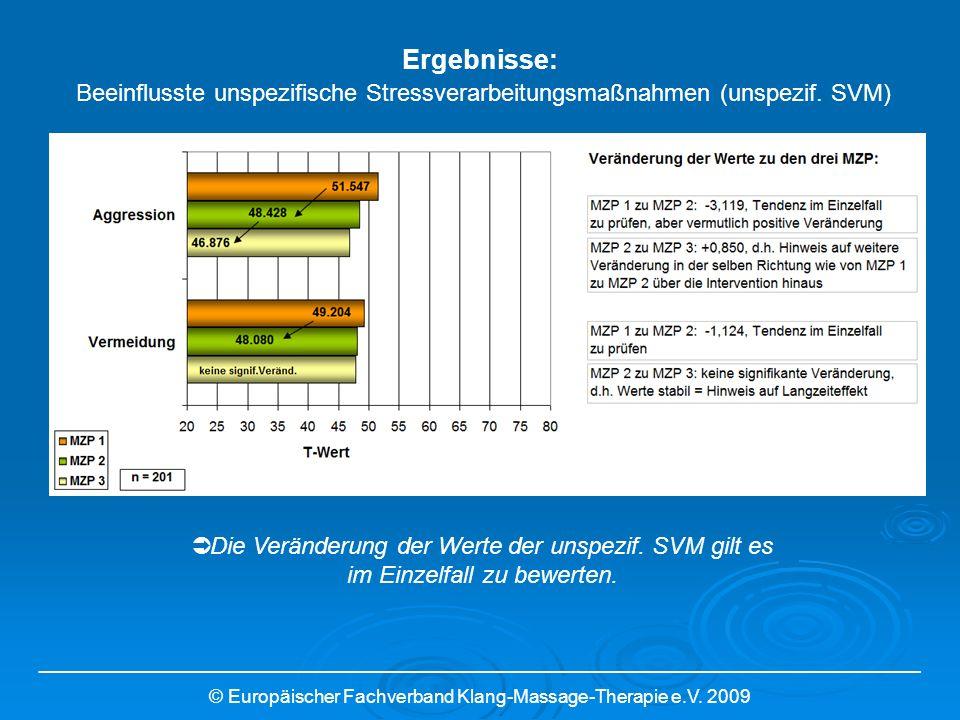 Ergebnisse: Beeinflusste unspezifische Stressverarbeitungsmaßnahmen (unspezif. SVM)